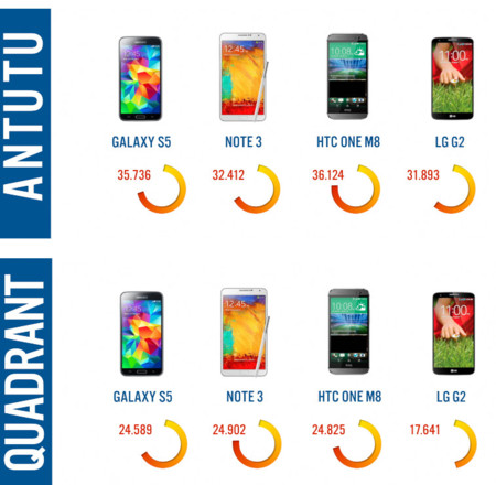 Galaxy S5 benchmarks