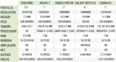 Comparativa tablets pequeños