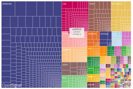 Fragmentacion Android Fabricantes