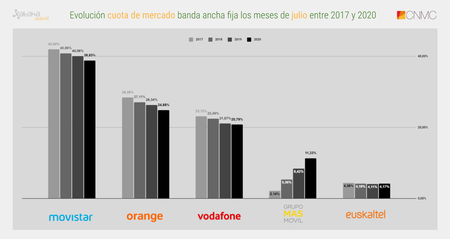 Evolucion Cuota De Mercado Banda Ancha Fija Los Meses De Julio Entre 2017 Y 2020