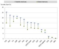 La OCDE también piensa que hay que subir los impuestos sobre la energía
