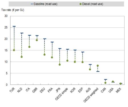 OCDE - impuestos efectivos de gasolina y diesel