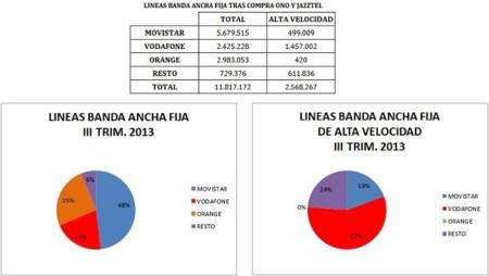 Líneas de Banda Ancha fija al III Trim. 2013 tras las comrpas de ONO y Jazztel