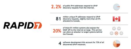 Problemas en protoloco UPnP podría poner en riesgo a millones de equipos