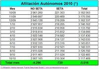 5.016 autónomos menos en el mes de octubre
