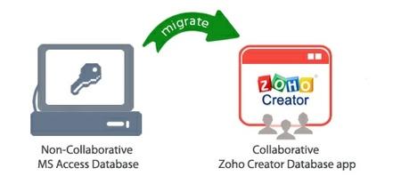 Zoho facilita la migración desde Microsoft Access