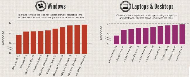 Velocidad de carga de páginas en navegadores