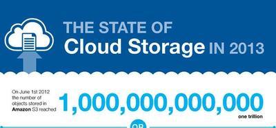 Se ha superado el Exabyte de datos almacenados en la Nube