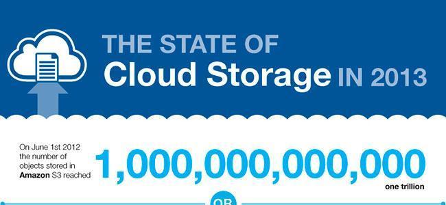 Un Exabyte en la Nube