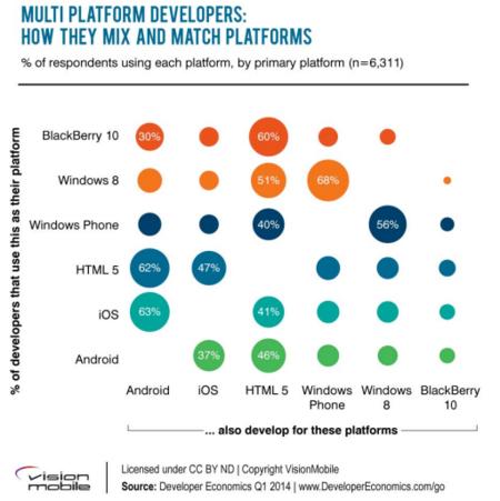 Plataformas alternativas