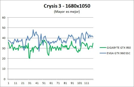 Benchmark Crysis3 1680x1050