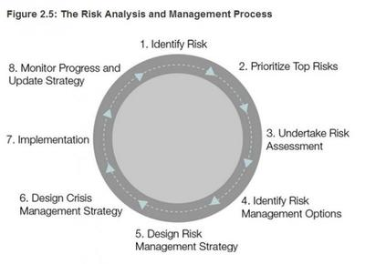 Informe de riesgos 2014 del Foro Económico Mundial
