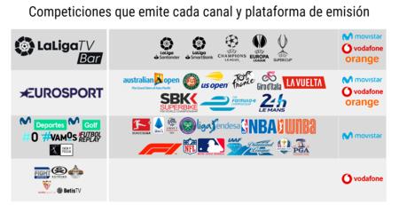 Competiciones Que Emite Cada Canal De Television Con Futbol Para Bares