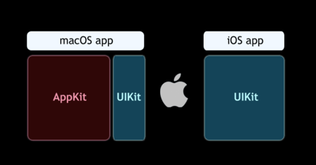 Port Ios Apps To Macos