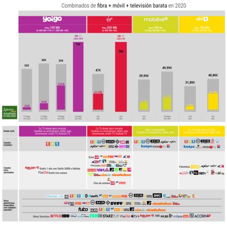 Combinados De Fibra Movil Television Barata En 2020
