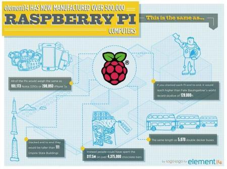 RaspberryPi-Infografía