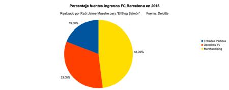 Porcentaje Fuentes Ingresos Fc Barcelona