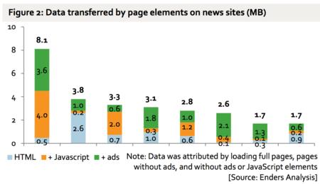 Datos Consumidos
