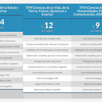 14€ por página, a prueba de plagios, aprobado seguro: el negocio de los TFG y los TFM por encargo