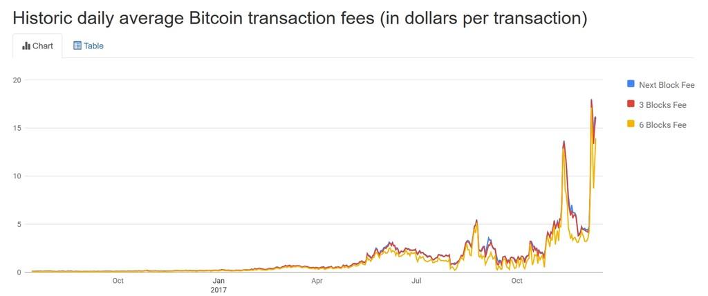 Bitcoincomisiones