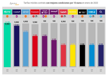 Tarifas Moviles Contrato Con Mejores Condiciones Por 10 Euros En Enero De 2020