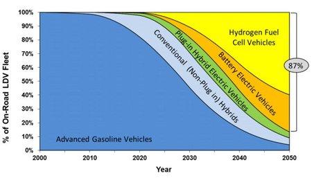 Objetivos California sobre vehículos menos contaminantes