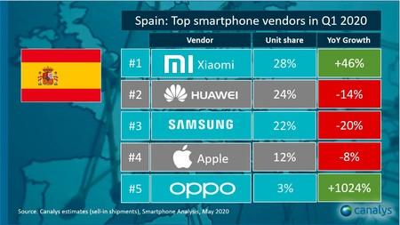 Ventas Xiaomi Espana Canalys