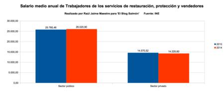 salario medio anual de trabajadores de servicios de restauracion