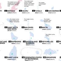 Los 100 países más pequeños del mundo, ordenados de menor a mayor en un gráfico
