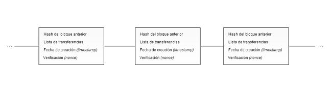 Cadena de bloques de Bitcoin