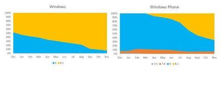Windows Trends Dec14 Os 1