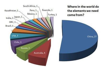 La lista de metales más raros de encontrar en la Tierra ordenados según el riesgo de su suministro