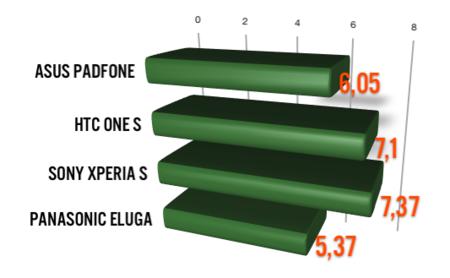 Comparativa batería 4.3 pulgadas