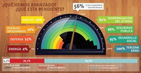 """Del Dicho al Hecho: la web chilena para """"fiscalizar"""" las promesas del Presidente"""
