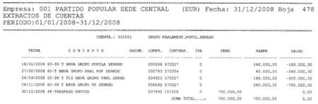 cuentas financieras 2008