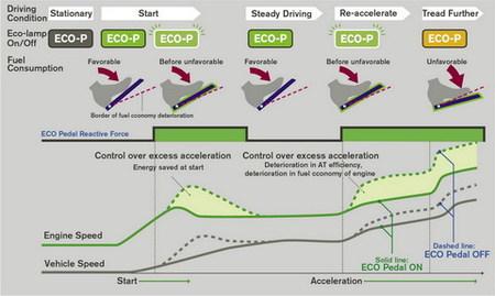Nissan desarrolla un acelerador que nos ayuda a consumir menos