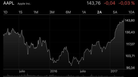 Las acciones de Apple revientan récords en pleno día clave de Samsung
