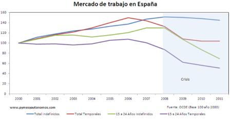 El verdadero problema del mercado laboral español