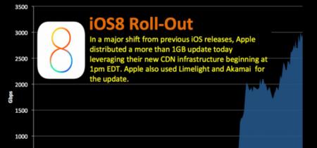 iOS 8 ha sido la prueba de fuego de la red de distribución de contenidos de Apple