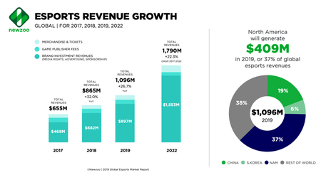 Newzoo Esports Revenues Global Feb2019