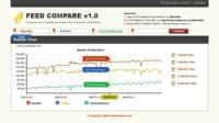 FeedCompare, comparando el número de suscriptores por feed de hasta 4 sitios web