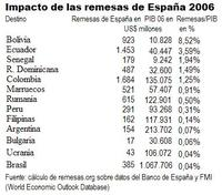 El impacto de las remesas Españolas