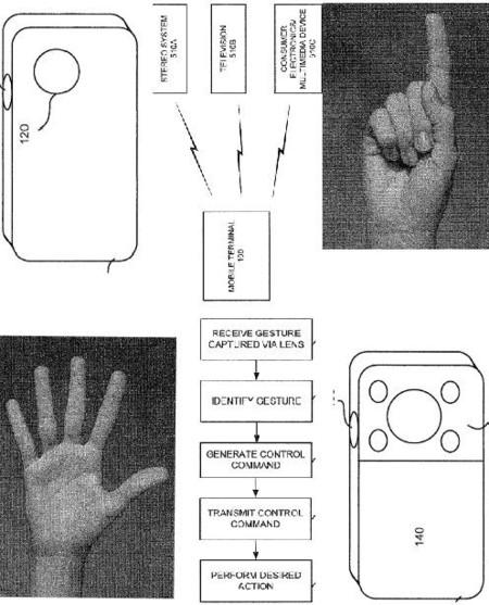 Patente de Sony Ericsson para que reconozca gestos la cámara del móvil