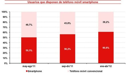 El 39,8% de los usuarios de teléfonos inteligentes realiza copias de seguridad