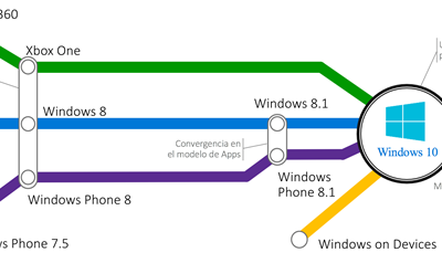 Desarrollando Aplicaciones Universales Windows con Visual Studio 2015: Todas las claves