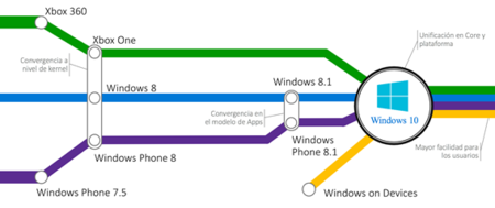 Desarrollando Aplicaciones Universales Windows con Visual Studio 2015: Todas las claves