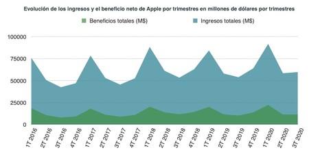 Ingresos Apple