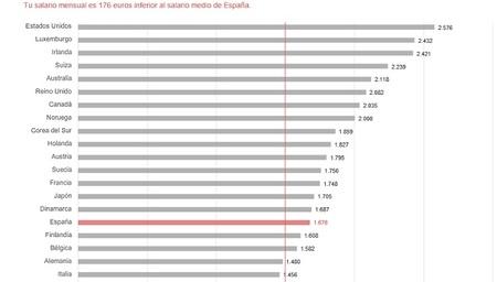 ¿Conoce cuánto se ajusta su salario a la media mundial? ¿Y a la de su país?