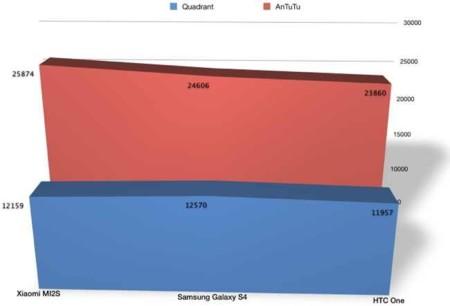 Comparativa del Xiaomi MI2S, el Samsung Galaxy S4 y el HTC One en Quadrant y en Antutu