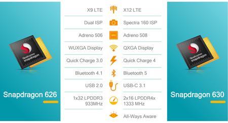 Qualcomm Snapdragon 630 Mejoras